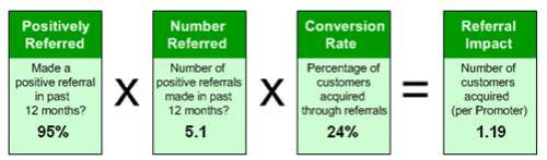 Referral impact of promoters after benchmark update