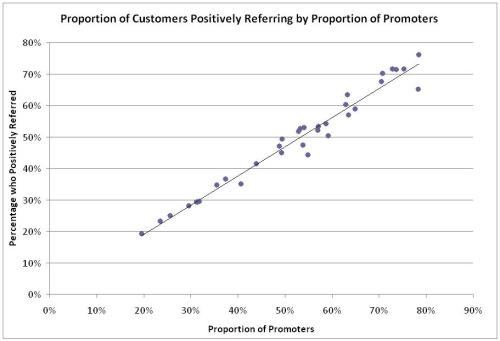 Proportion of Customers Postively Referring by Promoters