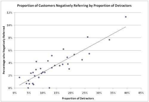 Proportion of Customers Negatively Referring by Detractors