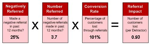 Impact of Negative Word of Mouth Referrals After Recent Benchmark Update