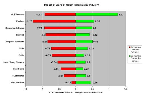 Impact of Word of Mouth Referals by Industry