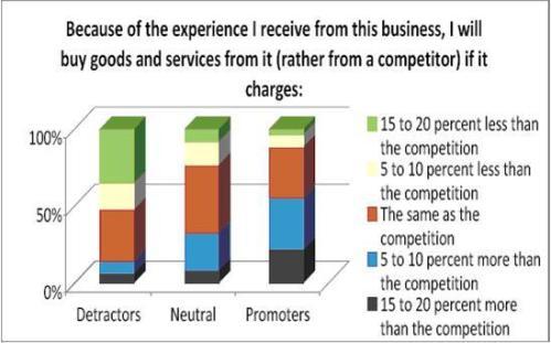 Customer Spend Chart